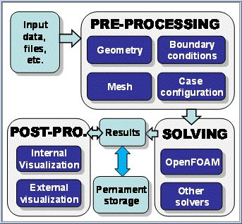 Integration of CFD modelling in multi-level process